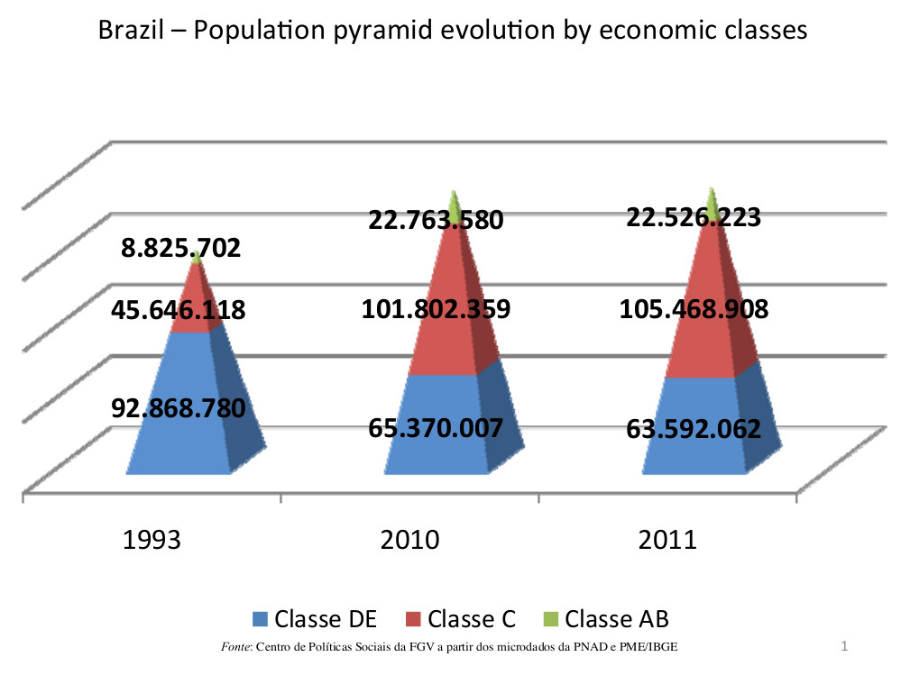Population Pyramid evolution by economic classes