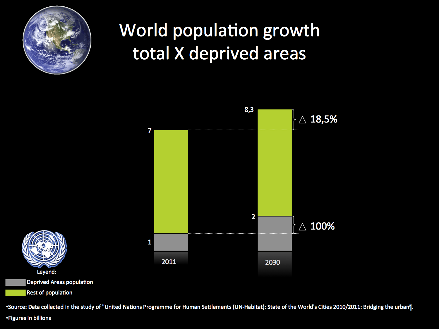 WORLD x DEPRIVED AREAS POPULATION GROWTH